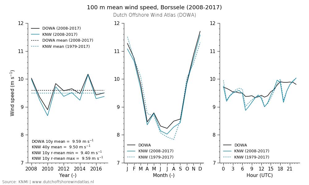 TNO, KNMI en Whiffle lanceren nieuwe Dutch Offshore Wind Atlas